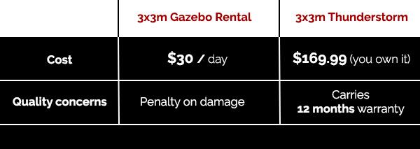 Shop ToughOut Gazebos Online at TreasureBox NZ