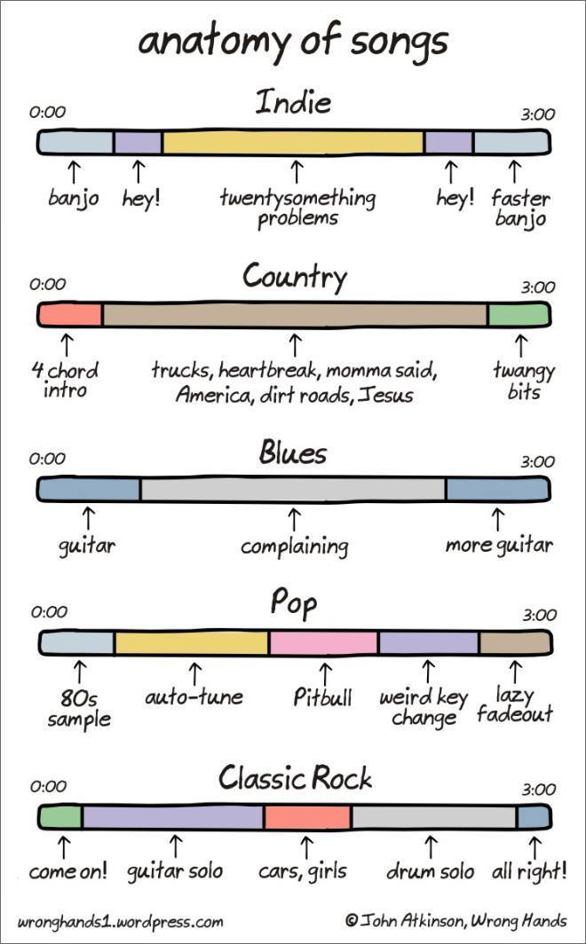 PIC - Anatomy of Songs