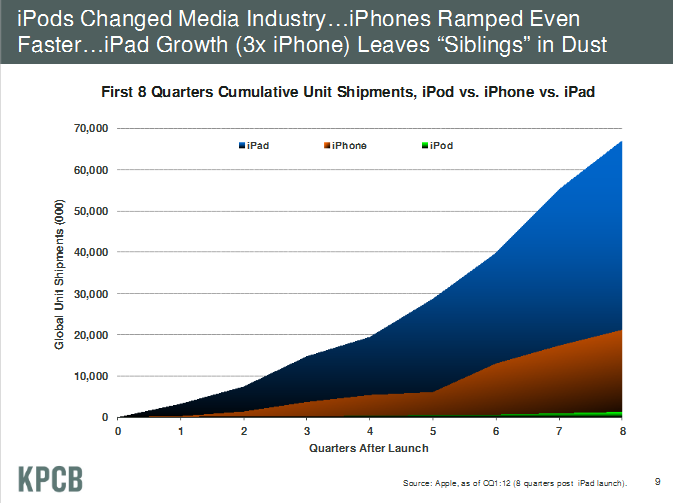 iPad Growth over iPhone and iPod