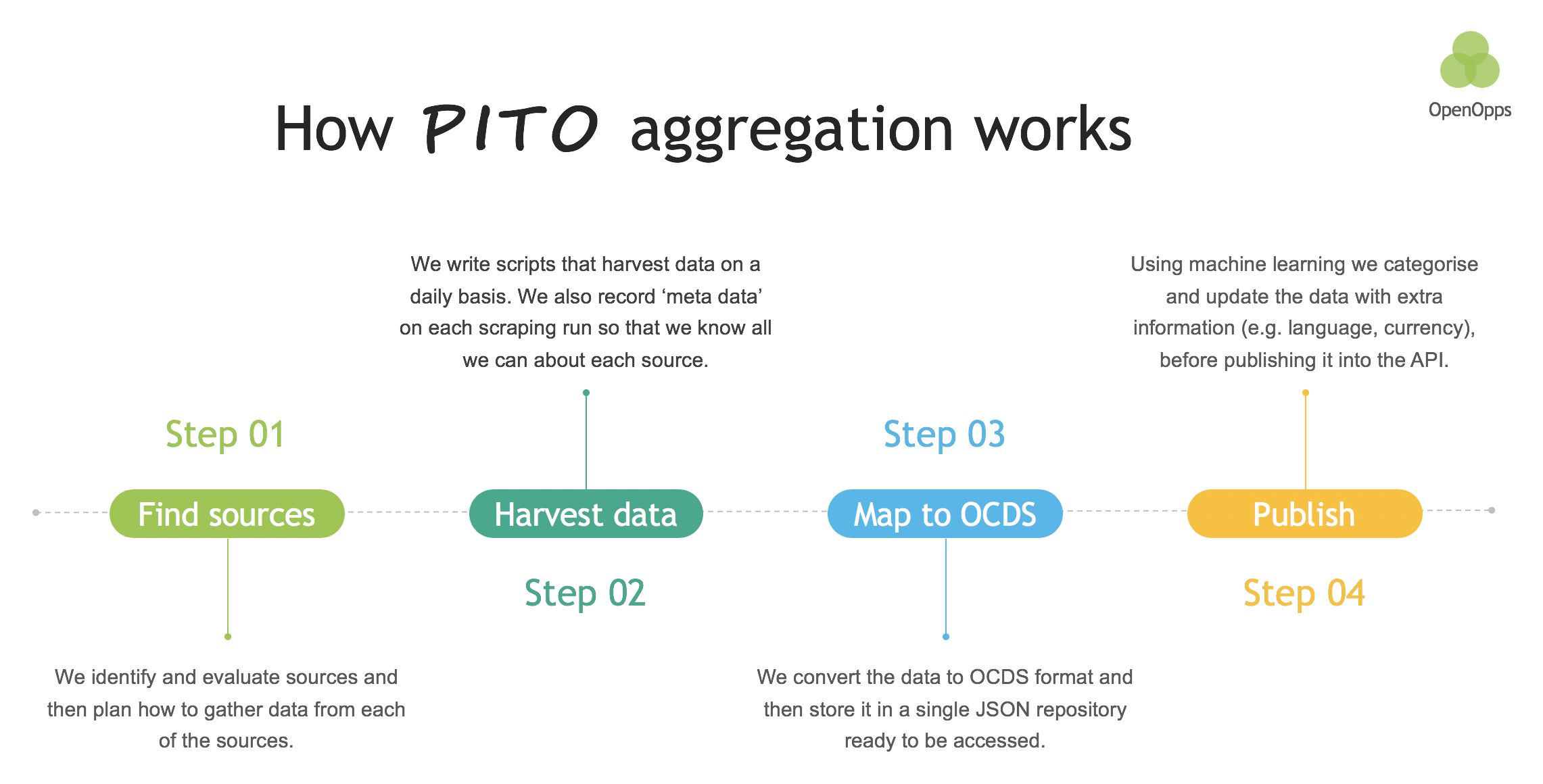 How PITO aggregation works