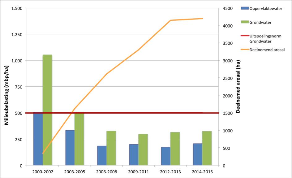 Tabel resultaten 2015