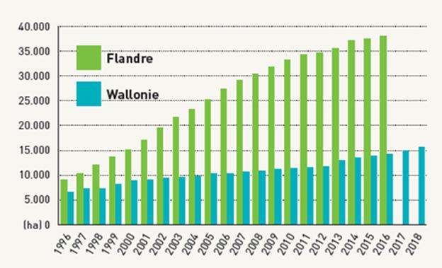 Évolution annuel du nombre de réserves naturelles par région