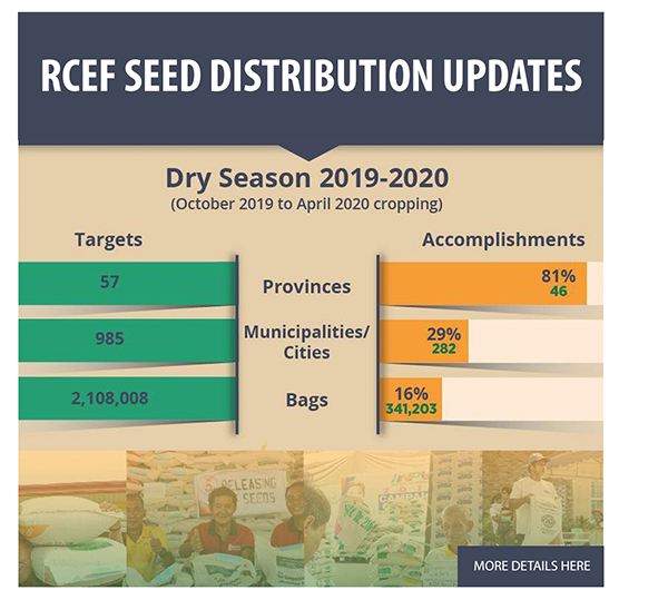 RCEF seed distribution updates