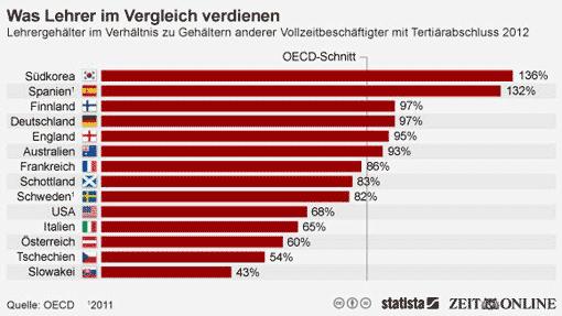 Lehrer: Gehaltsvergleich OECD