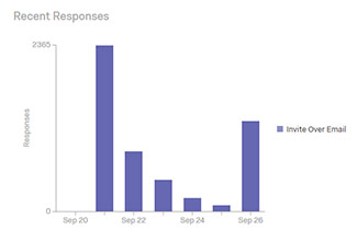Qualtrics survey bar chart showing initial responses dropping off, then increasing after email