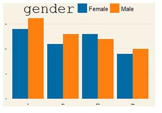 sample column graph with male/female data