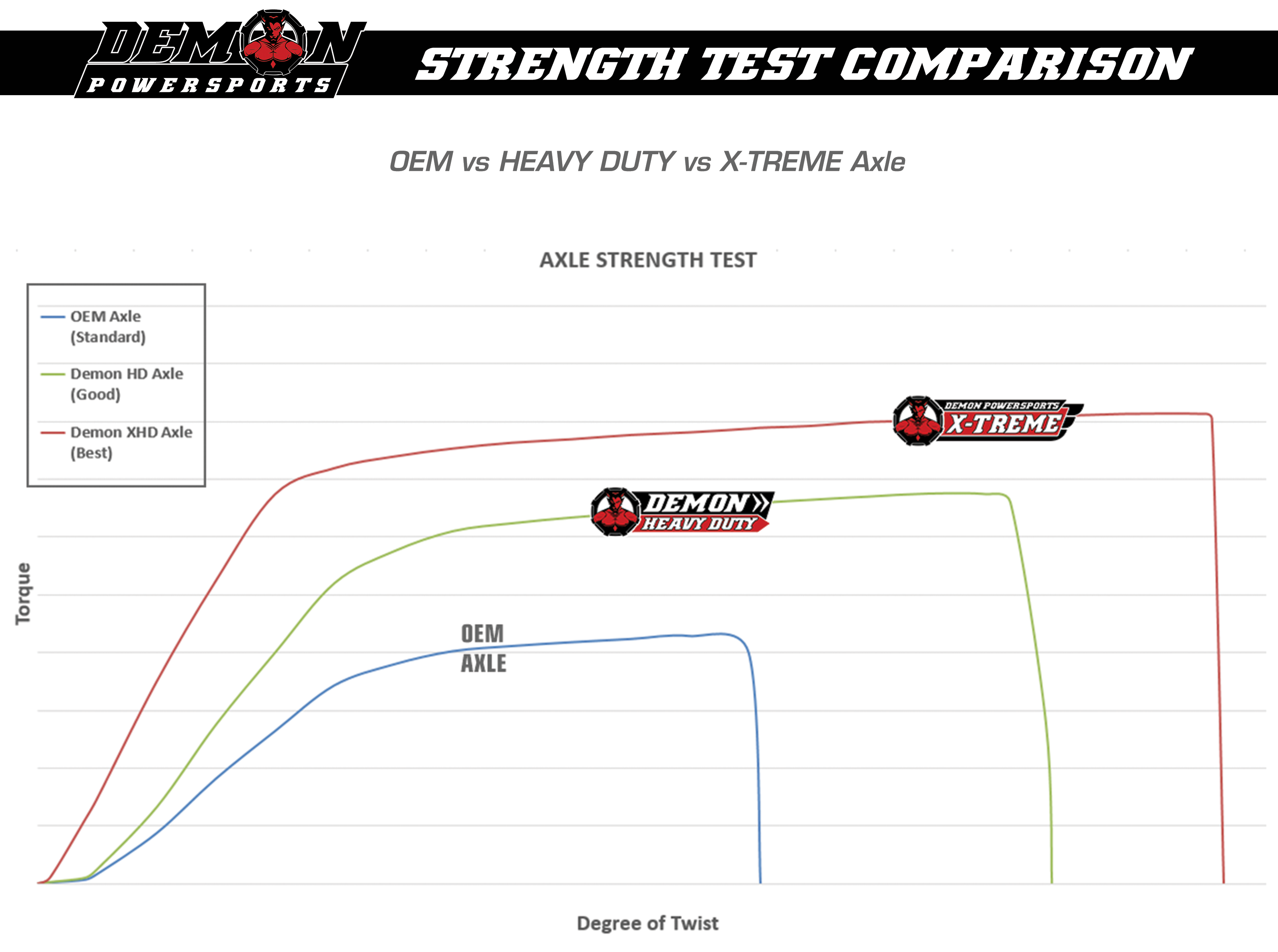 Demon X-Treme ATV UTV Axles - Axle Strength Test Chart - Demon Powersports