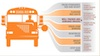 Chart of school bus explaining why it's the safest way to transport students to school.