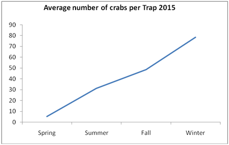 graph depicting rising average number of crabs over 2015