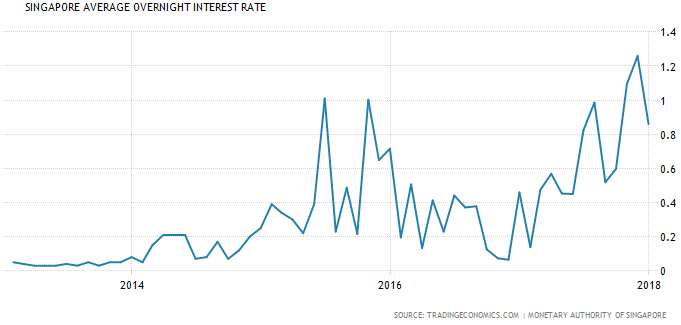 Singapore Average Overnight Interest Rate