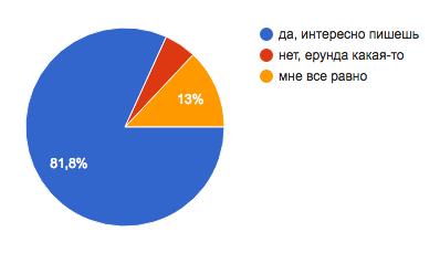 Голосование: вступления квыпускам
