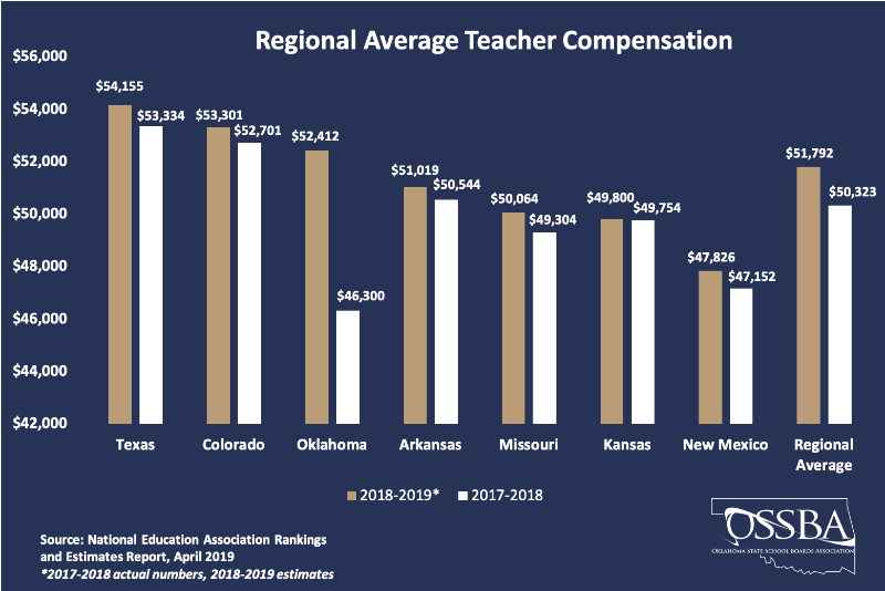 teacher pay graphic