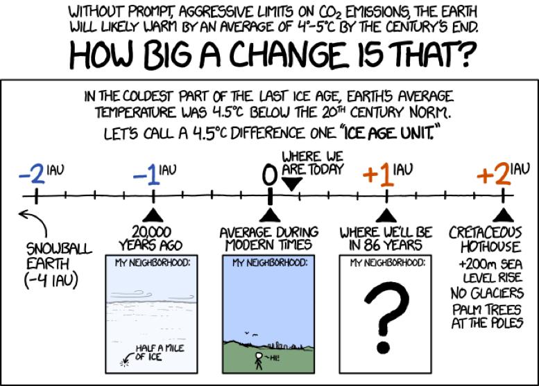 Klimaat cartoon. Elke maand een nieuwe!