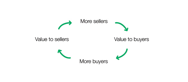 online marketplace, marketplace flow