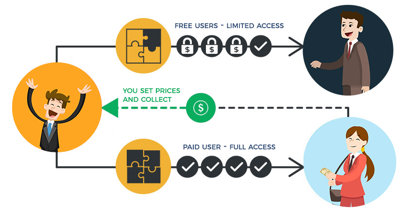 Online Marketplace Freemium Model