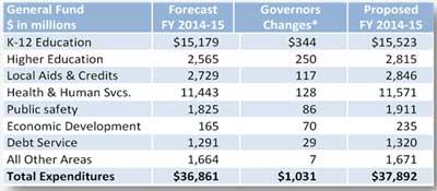 Gov. Dayton's proposed spending chart