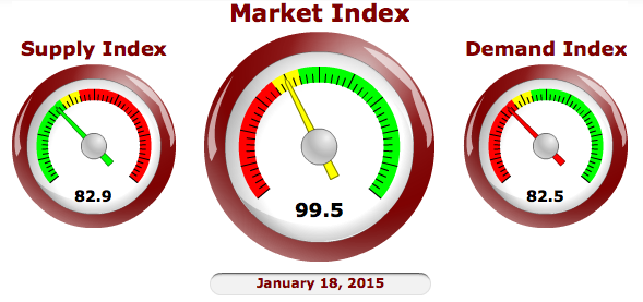 Cromford Report Market Index