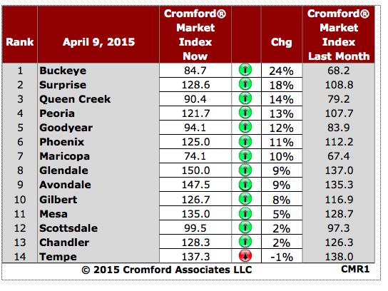 Cromford Market Index- 14 Major Cities in Phoenix