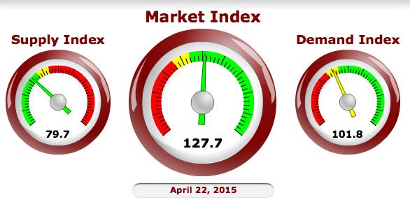 Cromford Report Market Index
