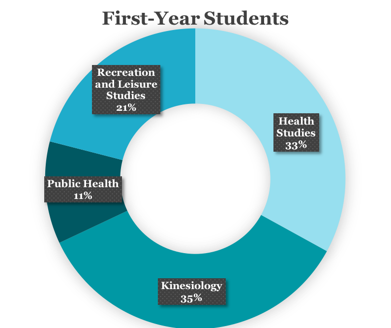 209 (33%) in Health Studies, 70 (11%) in Public Health, 227 (35%) in Kinesiology, and 137 (21%) in Recreation and Leisure Studies.