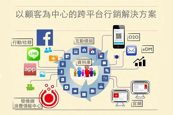 互動內容行銷新思維
