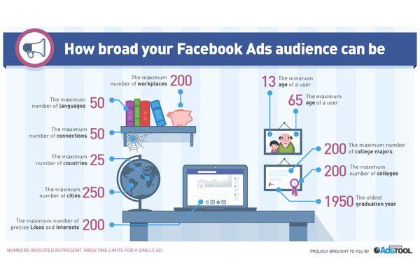 如何為 FB 廣告挑選及延伸精準受眾?