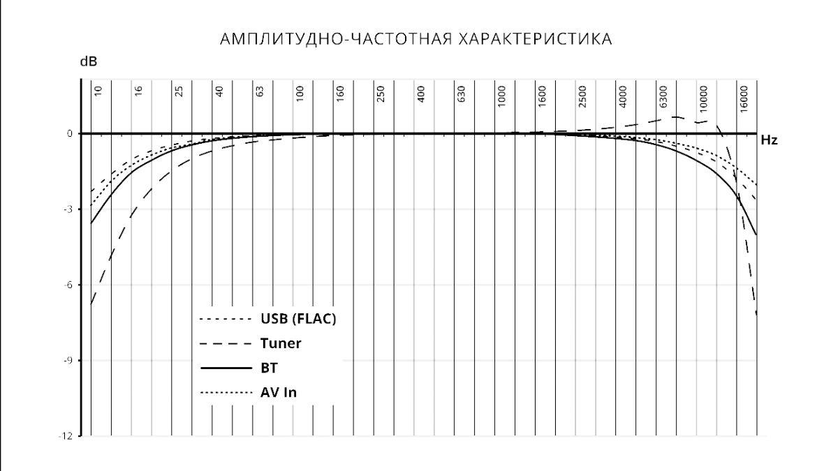 АЧХ PROLOGY MPV-310
