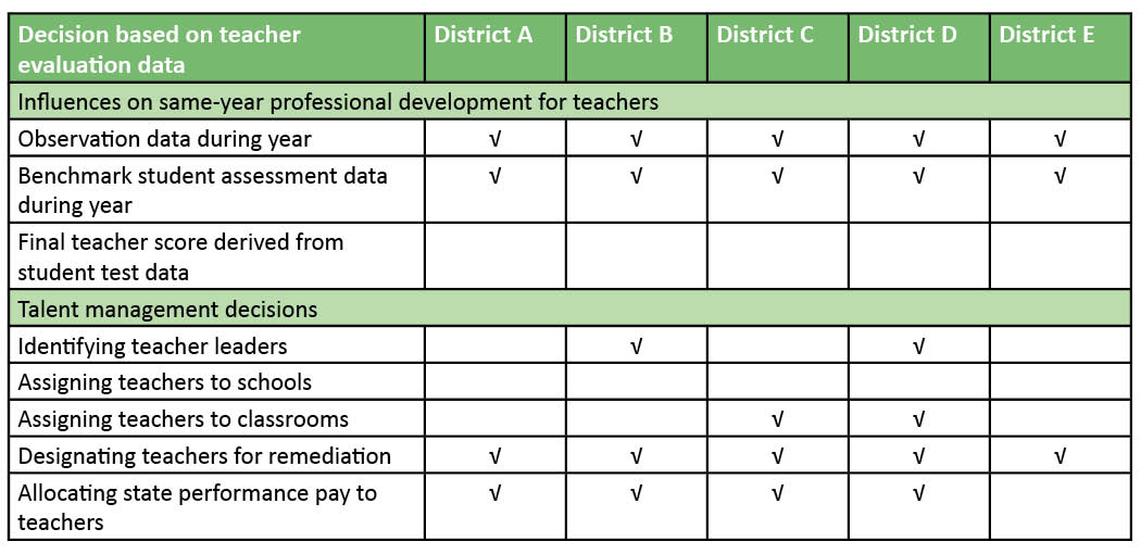Table: Decisions based on teacher evaluation data