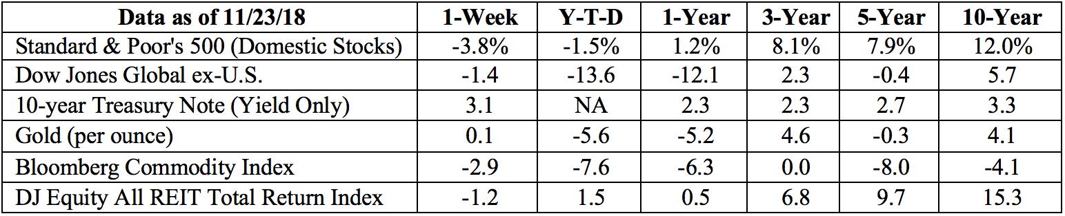 Stock market data table