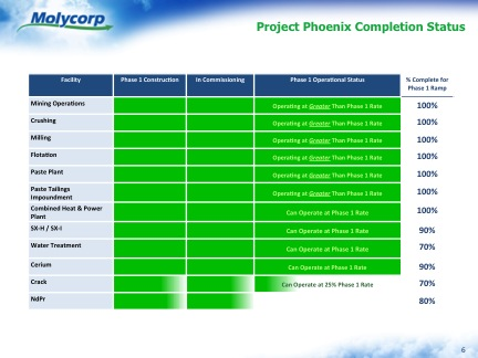 Project Phoenix Completion Status