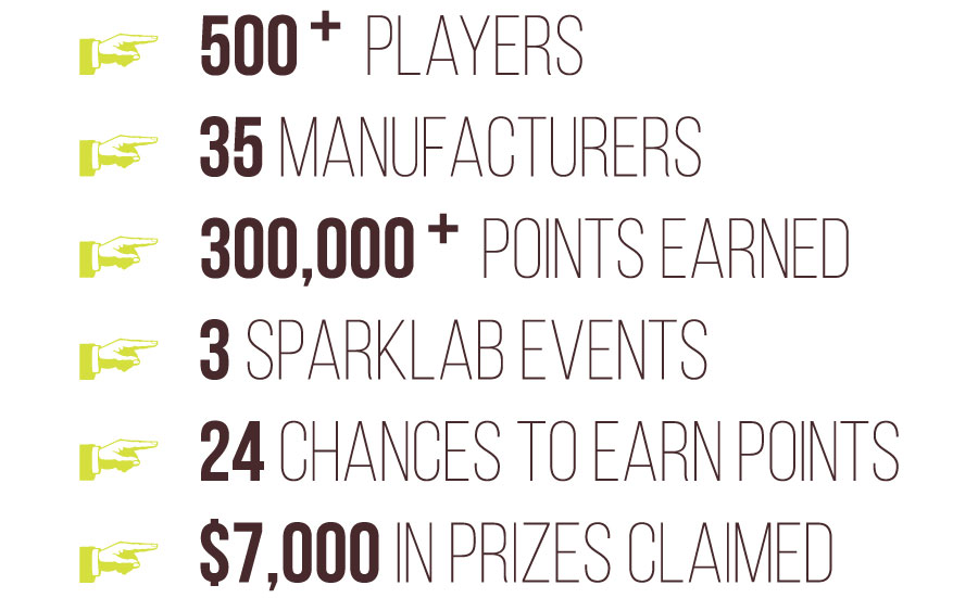 500+ Players, 35 Manufacturers, 300,000+ Points Earned, 3 Sparklab Events, 24 Chances to Earn Points, $7,000 in Prizes Claimed