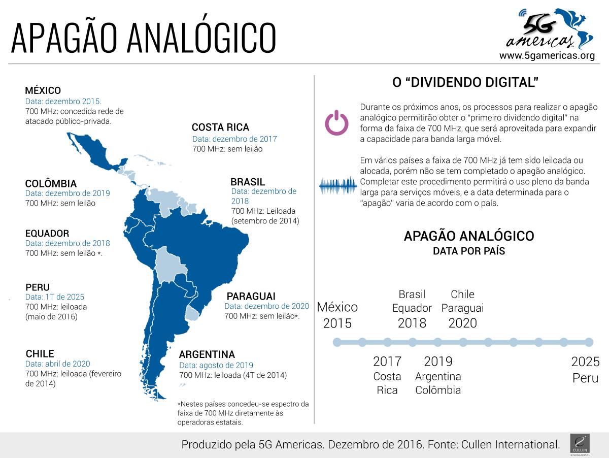 Imagem Infográfico Apagão Analógico (clique para abrir)