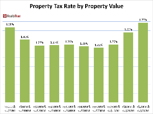 Who Pays the Highest Property Tax