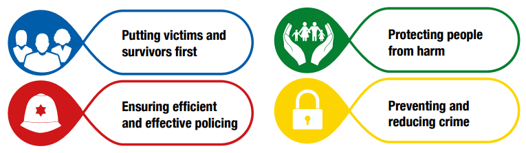 Putting victims and survivors first; Ensuring efficient and effective policing; Protecting people from harm; Preventing and reducing crime