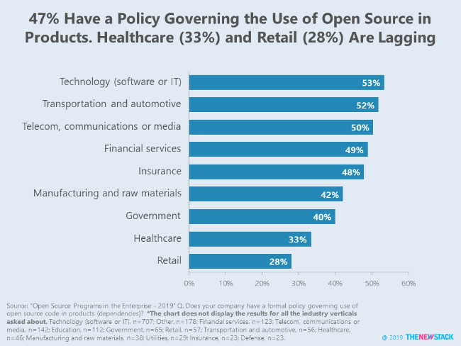 47% Have a Policy Governing the Use of Open Source in Products