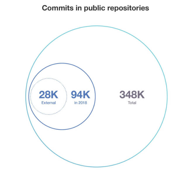 Commits in Public Repositories