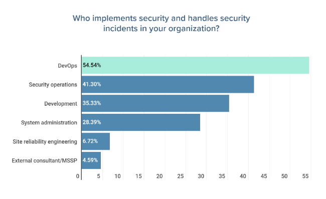 Who implements security and handles security incidents in your organizations?