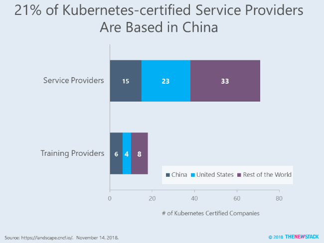 20% of Kubernetes-certified Service Providers are Based in China