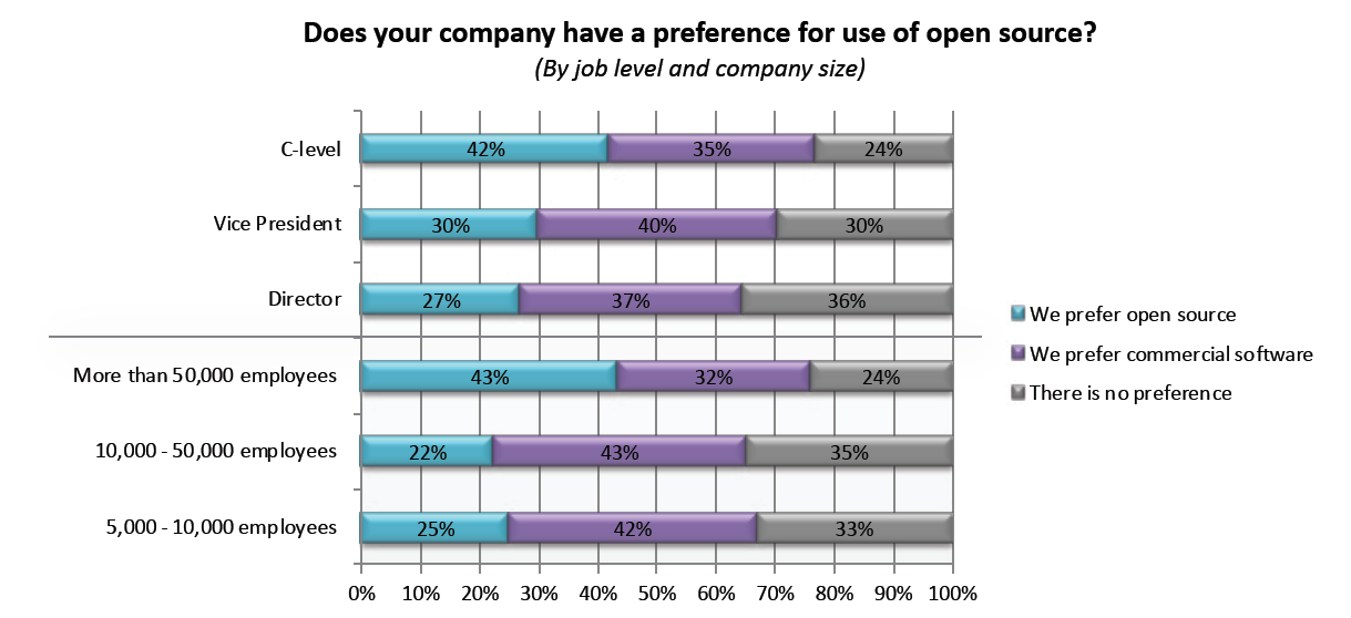 Reality Check: Everyone Doesn't Prefer Open Source