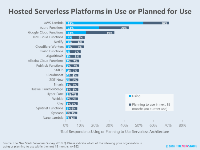 Hosted Serverless Platforms in Use or Planned for Use