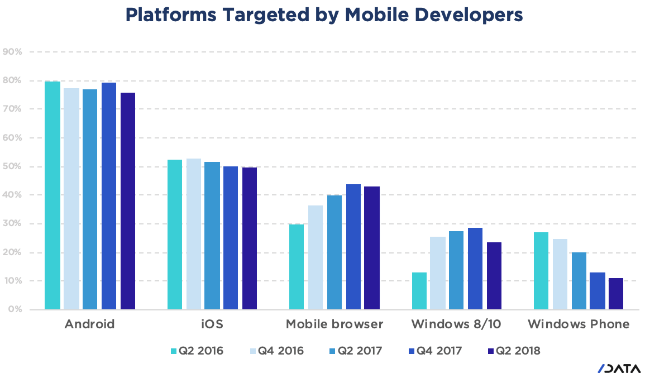 Platforms Targeted by Mobile Developers