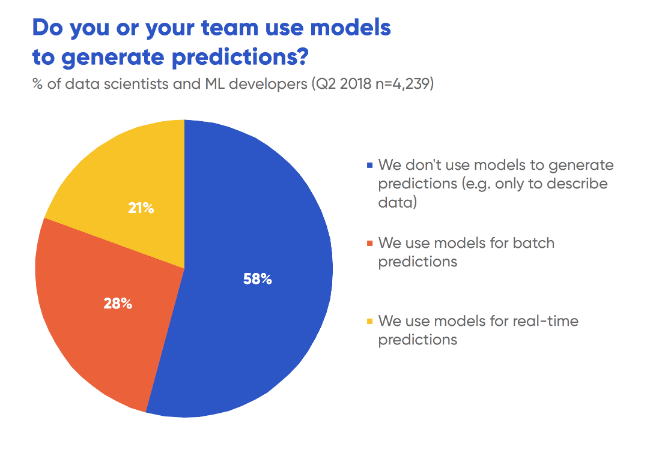Do you or your team use models to generate predictions?