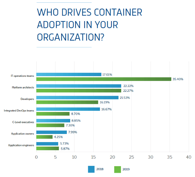 Who Drives Container Adoption?