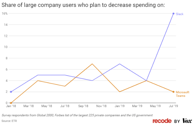 Share of large company users who plan to decrease spending on: