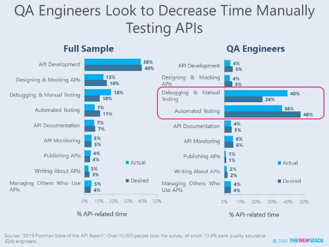 QA Engineers Look to Decrease Time Manually Testing APIs