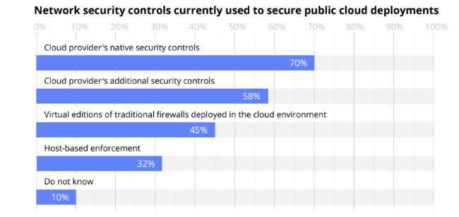 Network security controls currently used to secure public cloud deployment