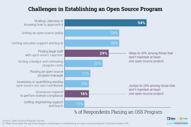 Challenges in Establishing an Open Source Program