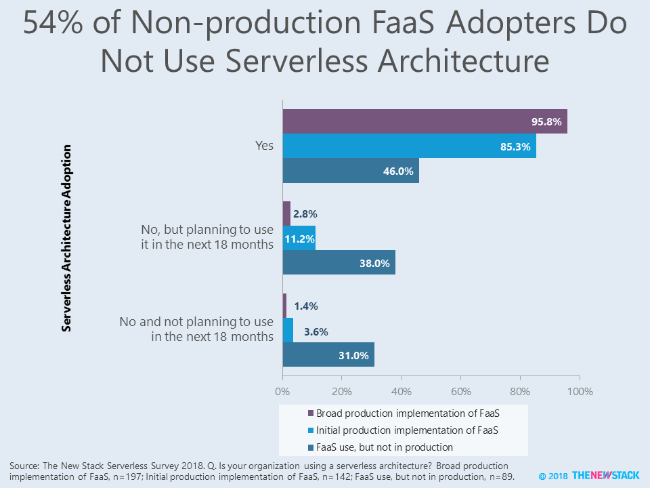 54% of Non-production FaaS Adopters Do Not Use Serverless Architecture