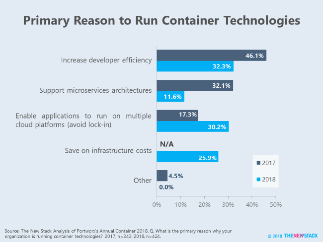 Primary Reason to Run Container Technologies