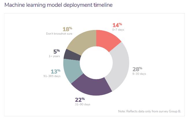 Machine learning model deployment timeline